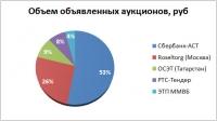 Власти Владивостока потратят 450тысяч рублей наинформирование обаукционах